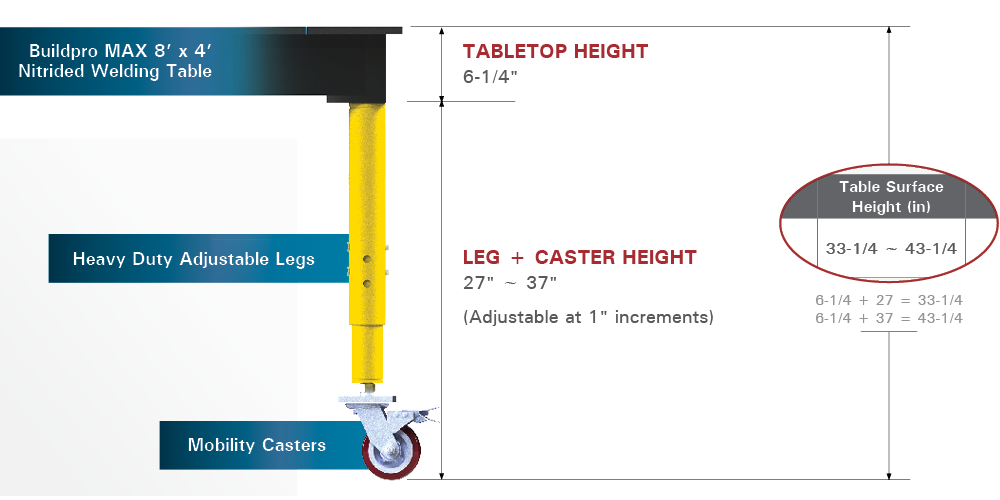 Tabletop plus leg height plus caster height for the total tabletop surface height